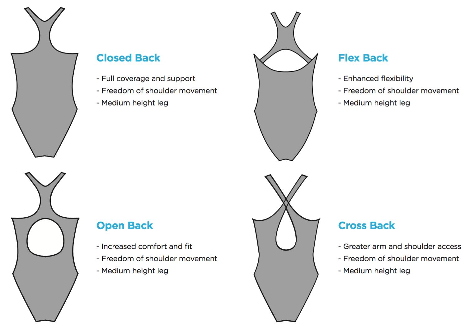 Core swim back options, market leading quality, sun protection, chlorine resistance, many design